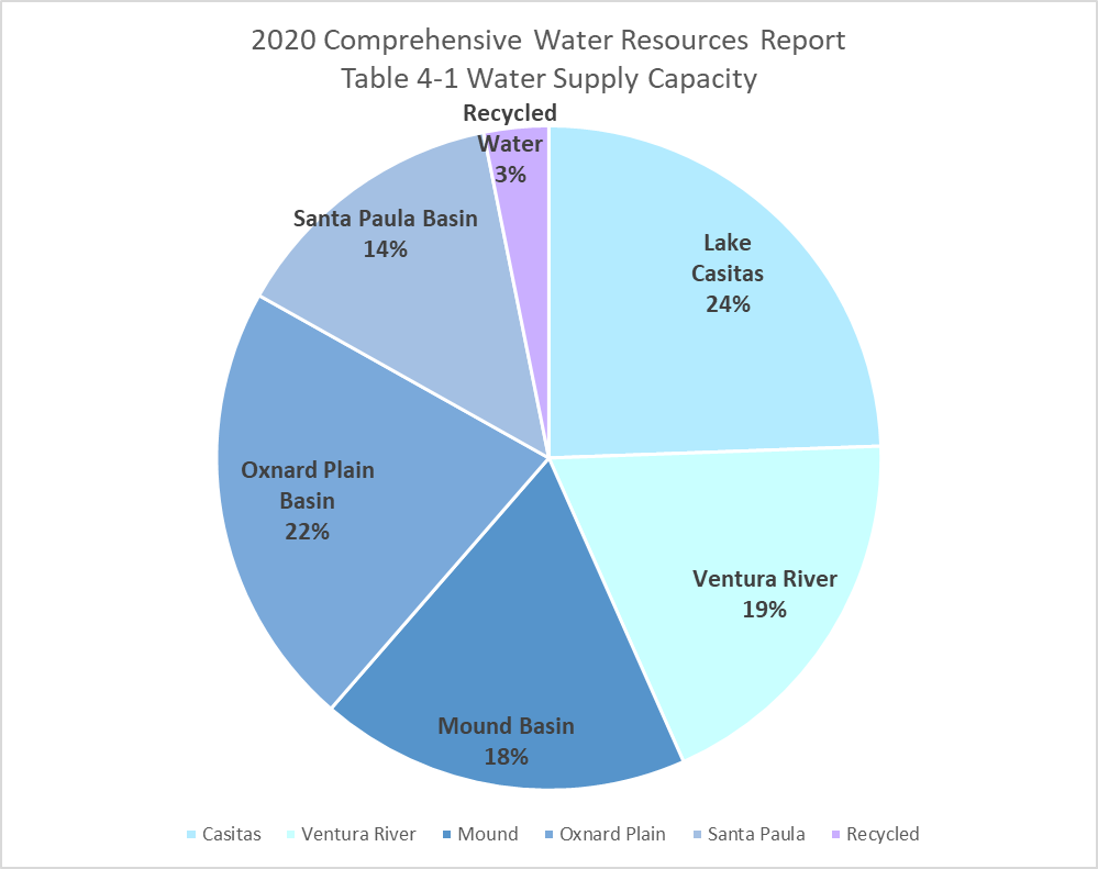 2020 Comprehensive Water Resources Report Table 4-1