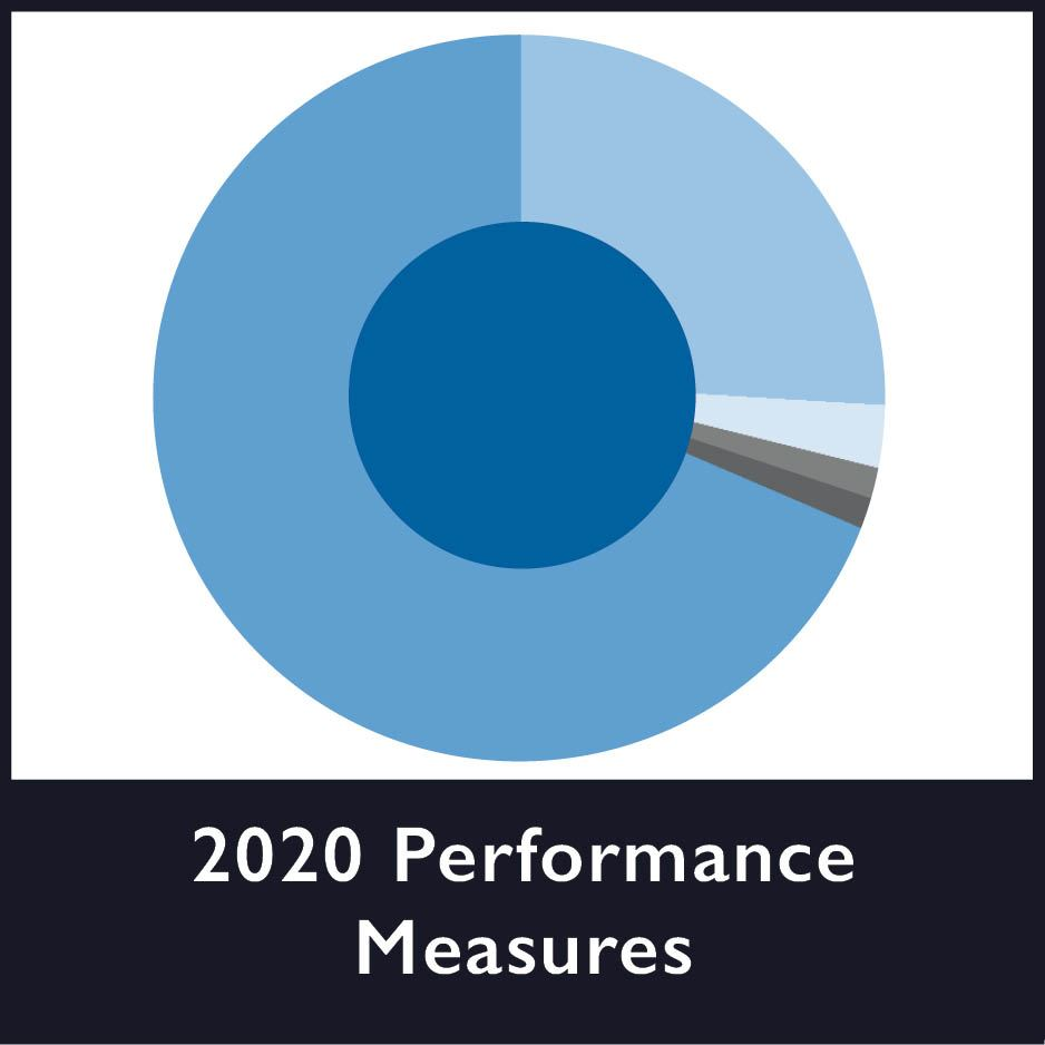 Performance Measures